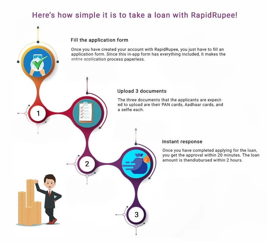 RapidRupee Loan